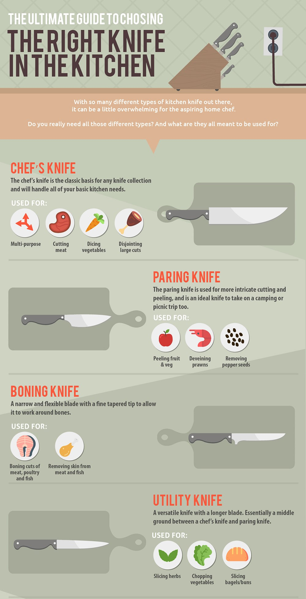 infographic how to choose the right knife in the kitchen news hayward shares tons of advice on different knife types how to buy a knife and grips and cuts to perfect