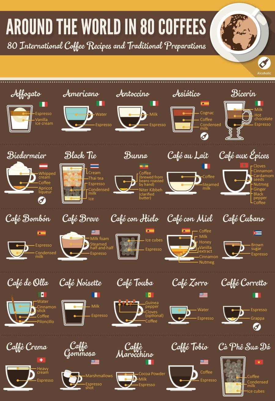 Around The World  Coffees